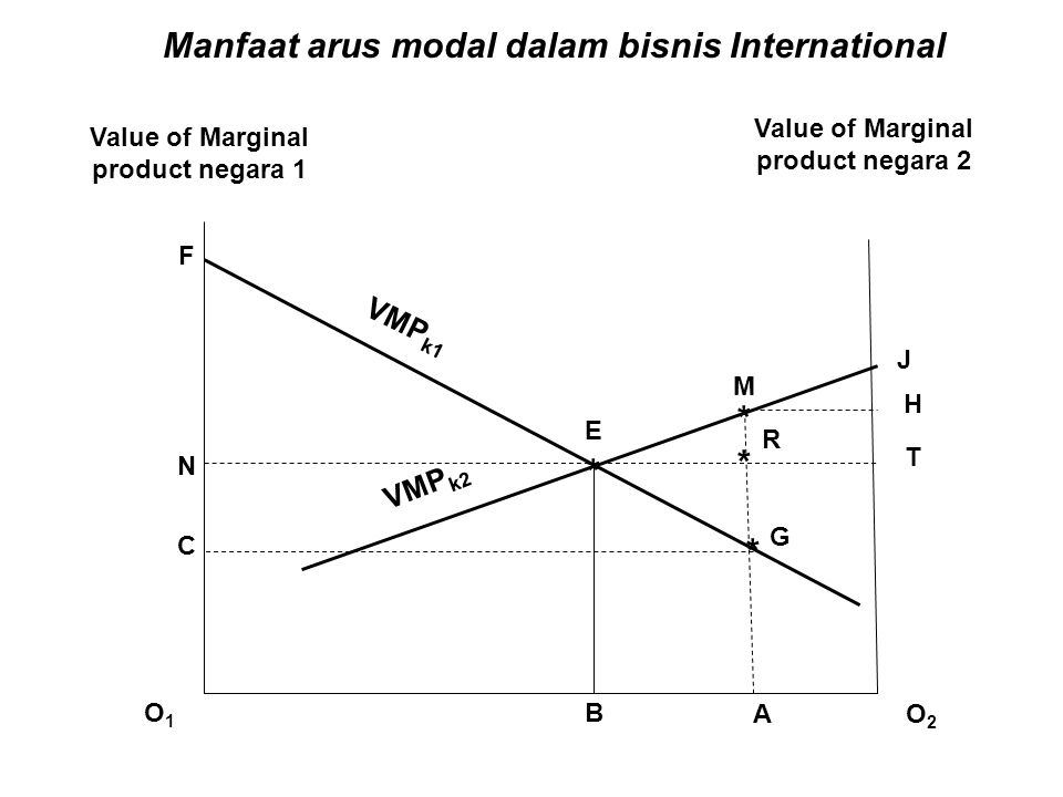 * O1O1 O2O2 * * * F N C R M E A G T H J VMP k1 VMP k2 Manfaat arus modal dalam bisnis International B Value of Marginal product negara 1 Value of Marg