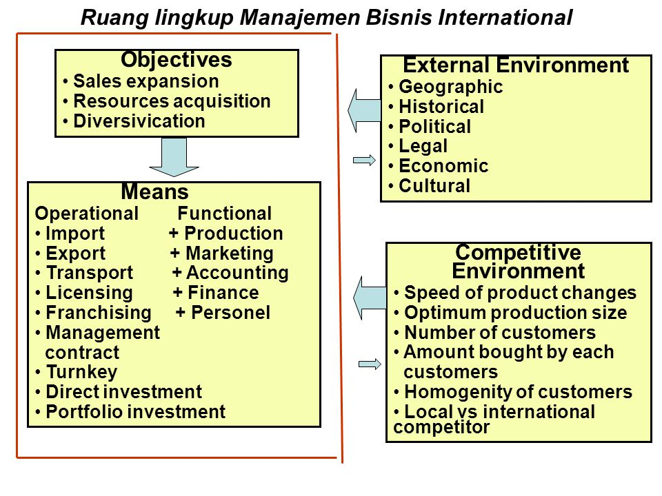 Objectives Sales expansion Resources acquisition Diversivication Means Operational Functional Import + Production Export + Marketing Transport + Accounting Licensing + Finance Franchising + Personel Management contract Turnkey Direct investment Portfolio investment External Environment Geographic Historical Political Legal Economic Cultural Competitive Environment Speed of product changes Optimum production size Number of customers Amount bought by each customers Homogenity of customers Local vs international competitor Ruang lingkup Manajemen Bisnis International