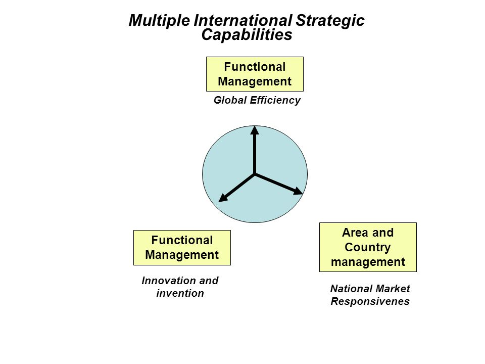 Functional Management Innovation and invention Area and Country management National Market Responsivenes Functional Management Global Efficiency Multiple International Strategic Capabilities