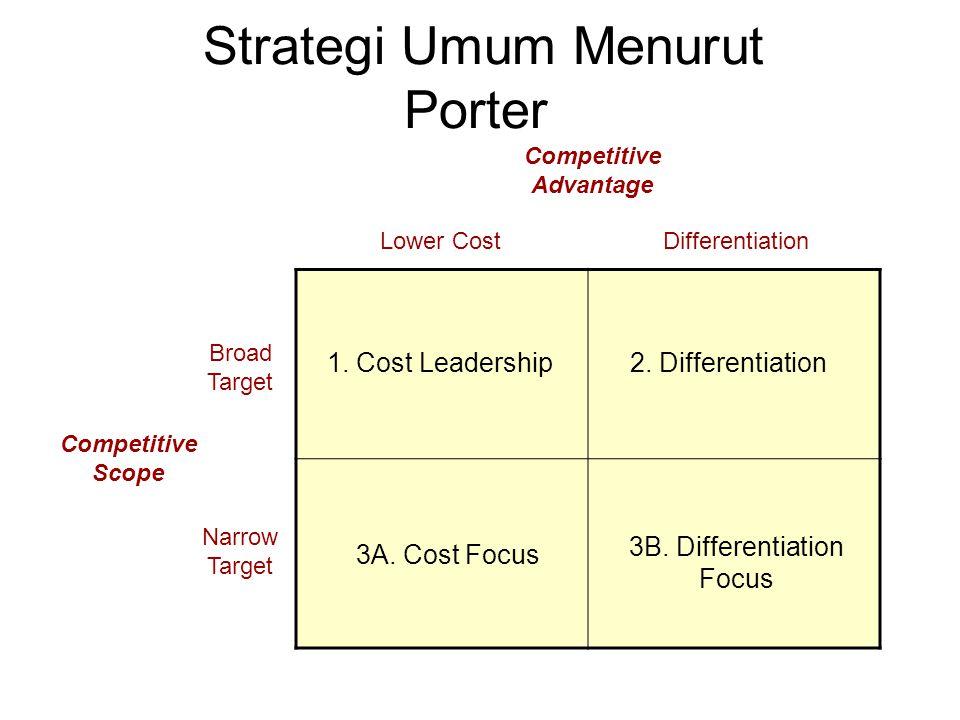 Strategi Umum Menurut Porter 1. Cost Leadership2. Differentiation 3B. Differentiation Focus 3A. Cost Focus Lower CostDifferentiation Broad Target Narr