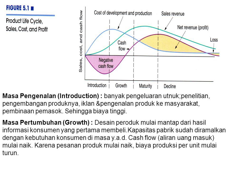 Masa Pengenalan (Introduction) : banyak pengeluaran utnuk;penelitian, pengembangan produknya, iklan &pengenalan produk ke masyarakat, pembinaan pemaso