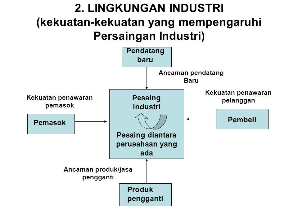 2. LINGKUNGAN INDUSTRI (kekuatan-kekuatan yang mempengaruhi Persaingan Industri) Pesaing industri Pesaing diantara perusahaan yang ada Pembeli Produk