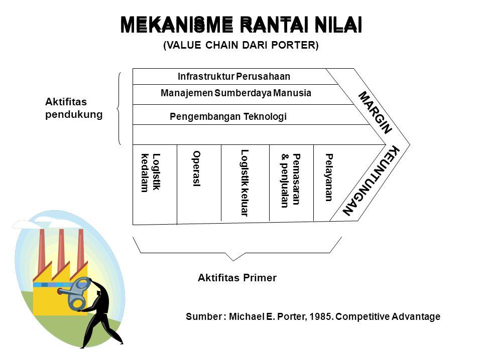MEKANISME RANTAI NILAI Aktifitas pendukung Infrastruktur Perusahaan Manajemen Sumberdaya Manusia Pengembangan Teknologi Logistik kedalam Aktifitas Pri