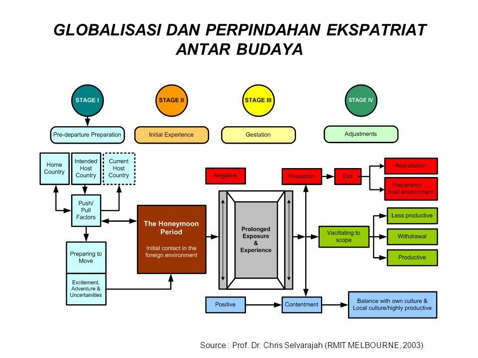 GLOBALISASI DAN PERPINDAHAN EKSPATRIAT ANTAR BUDAYA Source : Prof. Dr. Chris Selvarajah (RMIT MELBOURNE, 2003)