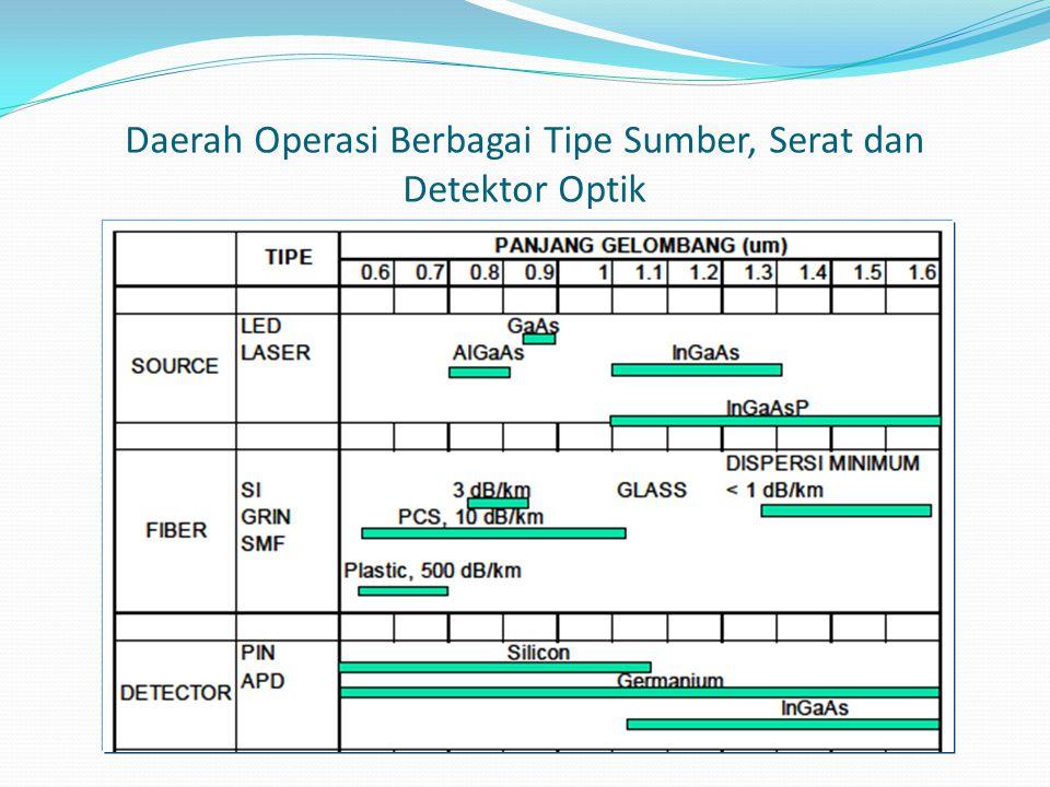 Daerah Operasi Berbagai Tipe Sumber, Serat dan Detektor Optik