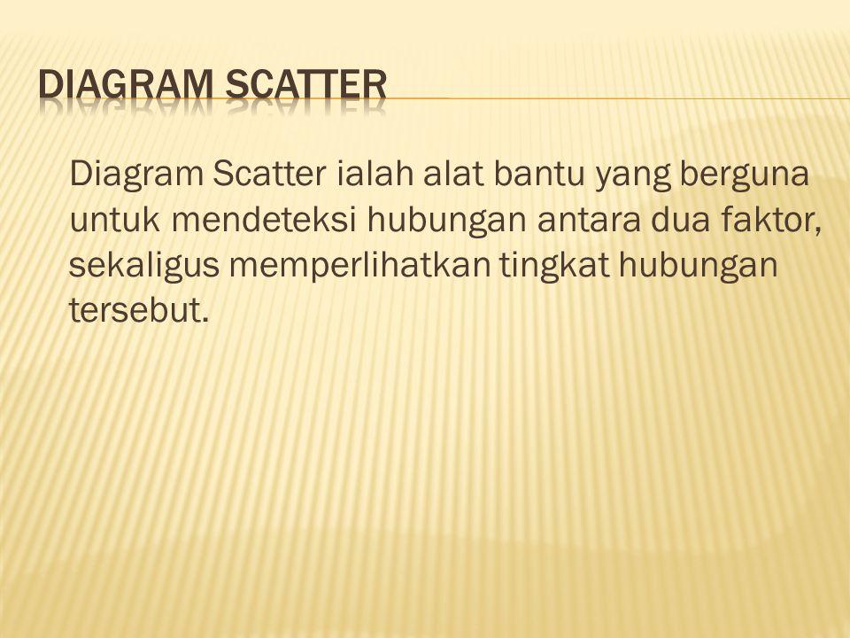 Diagram Scatter ialah alat bantu yang berguna untuk mendeteksi hubungan antara dua faktor, sekaligus memperlihatkan tingkat hubungan tersebut.