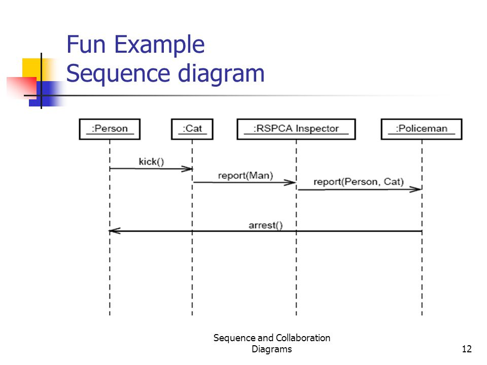Sequence and Collaboration Diagrams12 Fun Example Sequence diagram