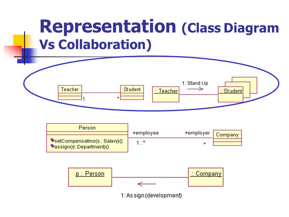Creating a Collaboration Diagram Selection Tool Text Note Note Anchor to Item Object Class Instance Object Link Link to Self Link Message Reverse Link Message Data Flow Reverse Data Flow Collaboration Diagram