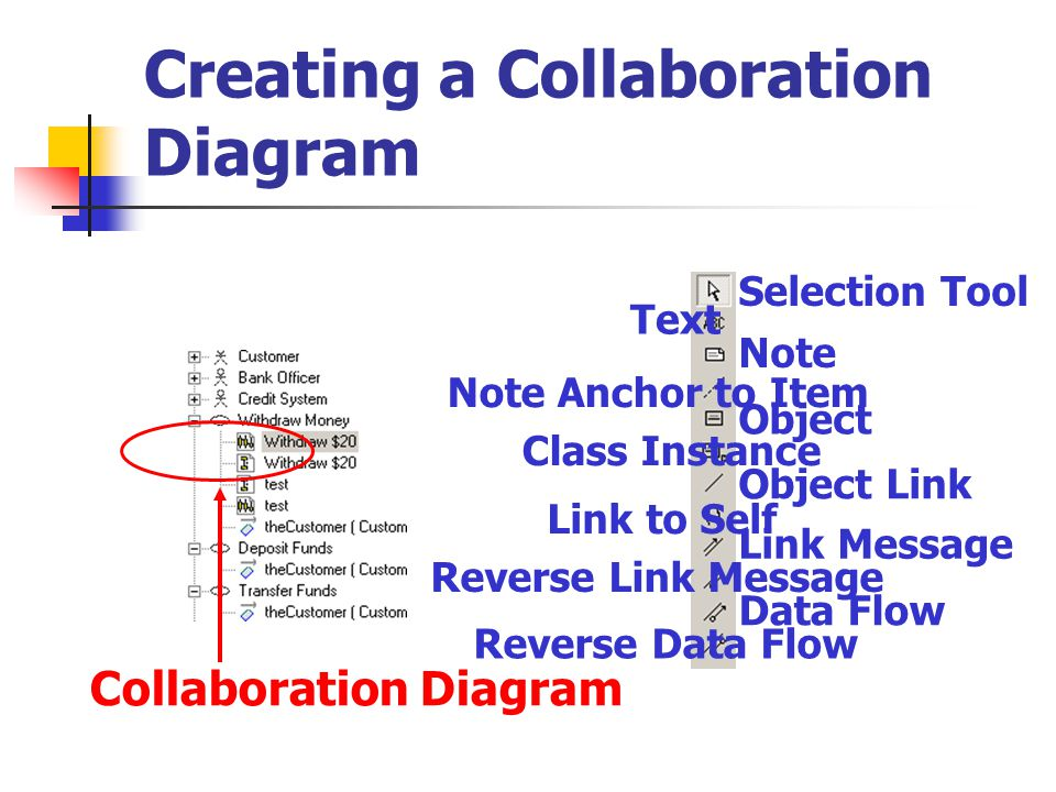 Creating a Collaboration Diagram Selection Tool Text Note Note Anchor to Item Object Class Instance Object Link Link to Self Link Message Reverse Link