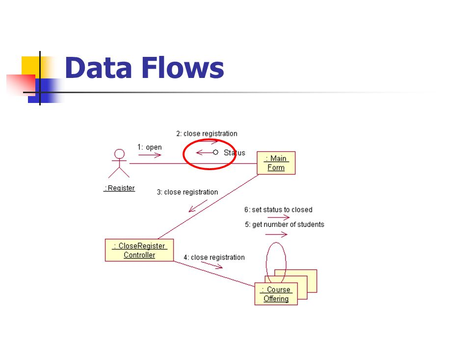 Sequence Diagram F5