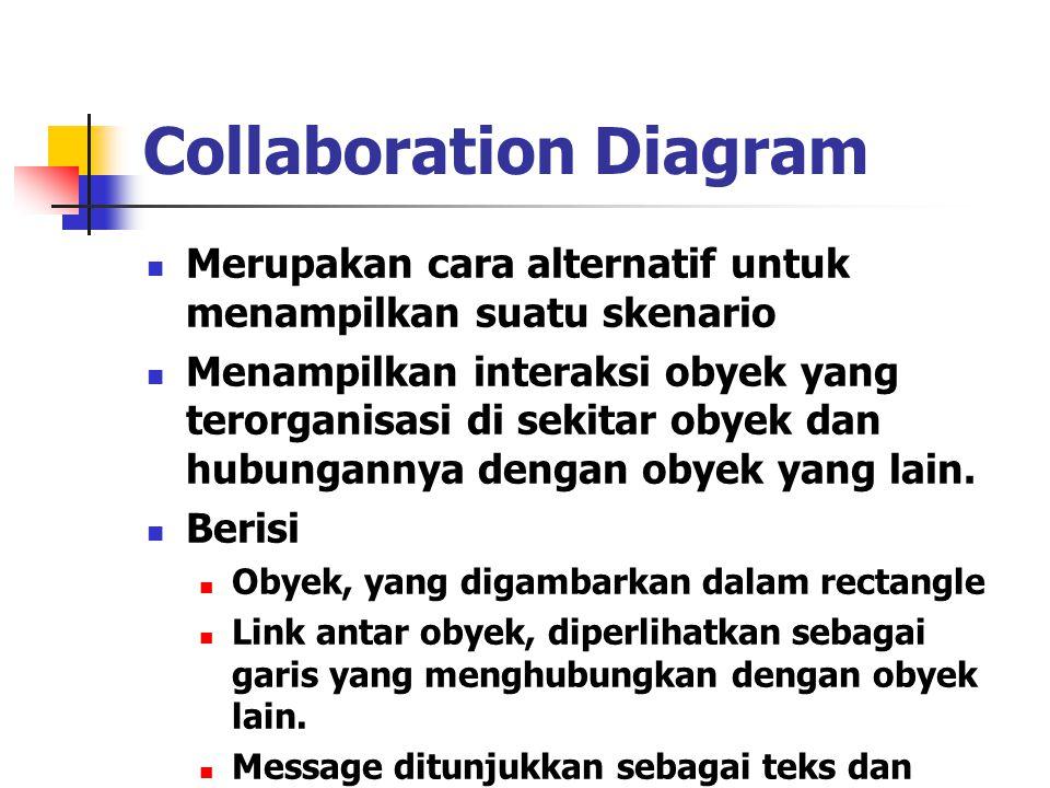 Collaboration Diagram Merupakan cara alternatif untuk menampilkan suatu skenario Menampilkan interaksi obyek yang terorganisasi di sekitar obyek dan h