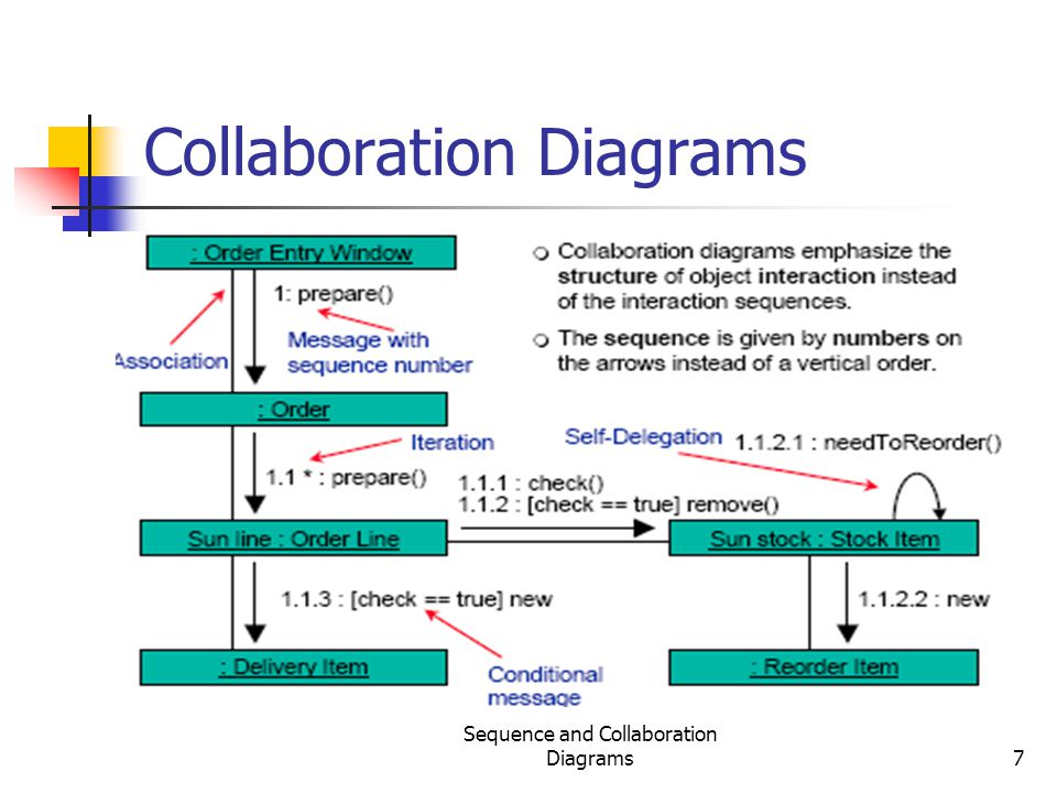 Sequence and Collaboration Diagrams7 Collaboration Diagrams