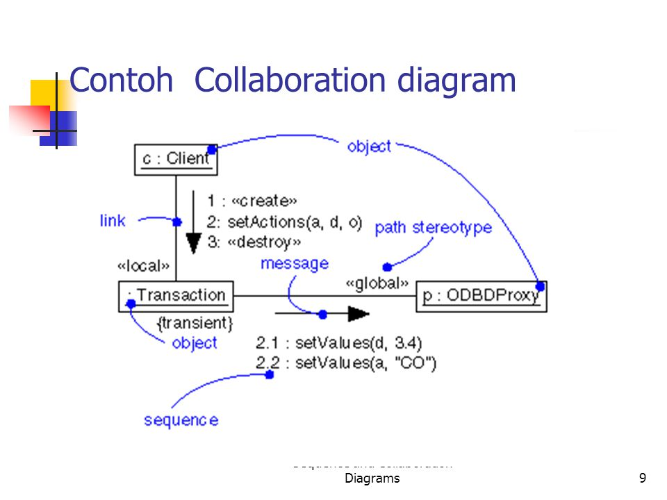 Sequence and Collaboration Diagrams9 Contoh Collaboration diagram