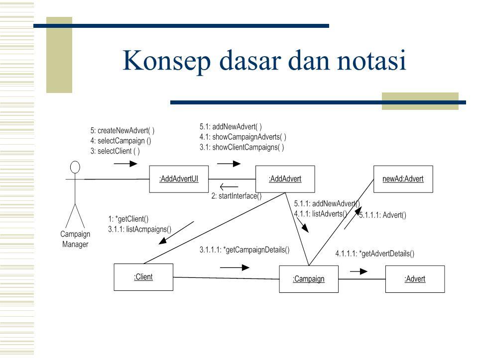 Konsep dasar dan notasi