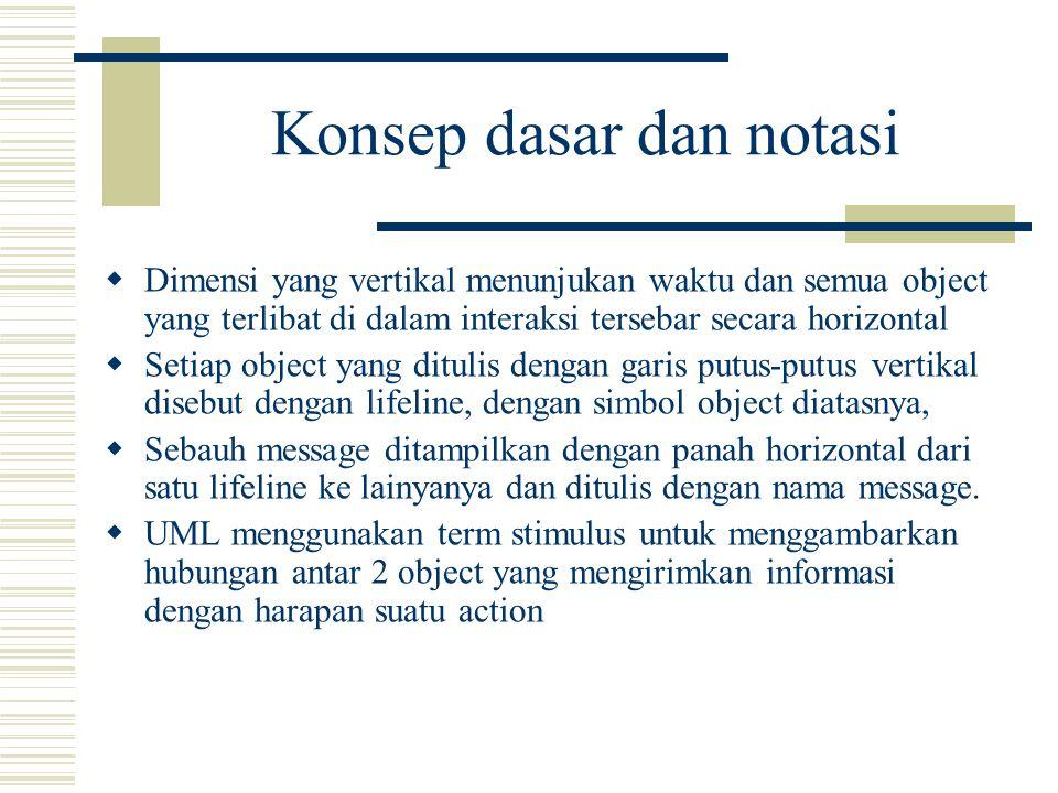 Konsep dasar dan notasi  Sewaktu message dikirim ke sebuah object, hal itu menyebabkan sebuah operation diaktifkan.
