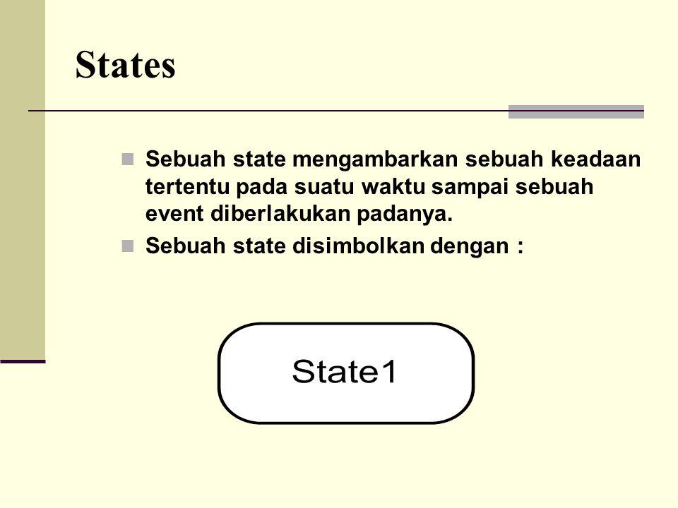 States Sebuah state mengambarkan sebuah keadaan tertentu pada suatu waktu sampai sebuah event diberlakukan padanya. Sebuah state disimbolkan dengan :
