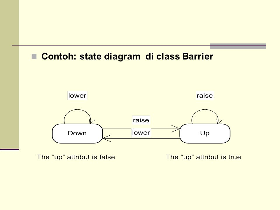 Contoh: state diagram di class Barrier