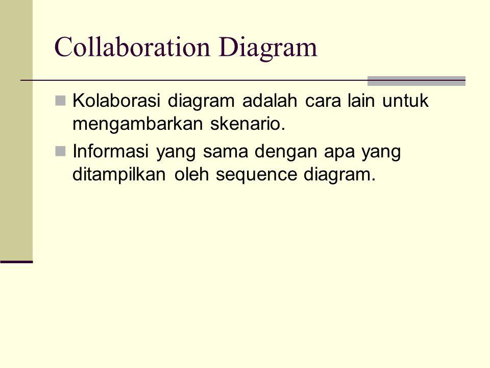 Collaboration Diagram Kolaborasi diagram adalah cara lain untuk mengambarkan skenario. Informasi yang sama dengan apa yang ditampilkan oleh sequence d