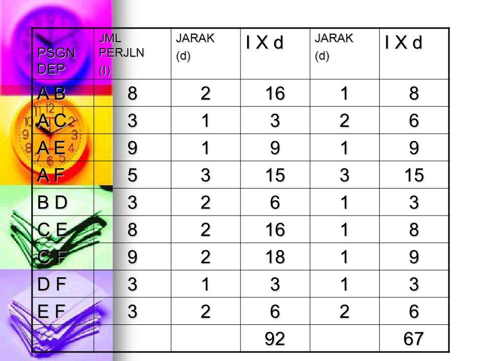 PSGN DEP JML PERJLN (I)JARAK(d) I X d JARAK(d) A B 821618 A C 31326 A E 91919 A F 5315315 B D 32613 C E 821618 C F 921819 D F 31313 E F 32626 9267
