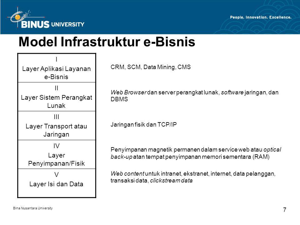 Bina Nusantara University 7 Model Infrastruktur e-Bisnis CRM, SCM, Data Mining, CMS Web Browser dan server perangkat lunak, software jaringan, dan DBM