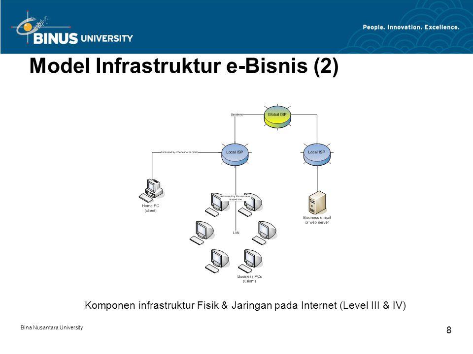 Bina Nusantara University 8 Model Infrastruktur e-Bisnis (2) Komponen infrastruktur Fisik & Jaringan pada Internet (Level III & IV)