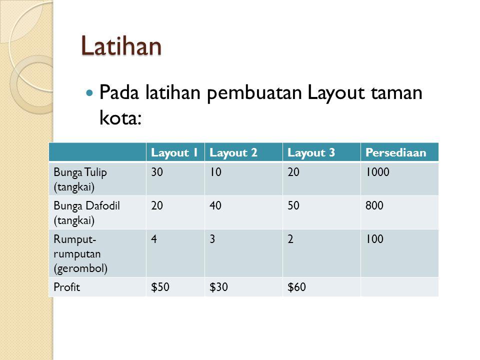 Latihan Pada latihan pembuatan Layout taman kota: Layout 1Layout 2Layout 3Persediaan Bunga Tulip (tangkai) 3010201000 Bunga Dafodil (tangkai) 204050800 Rumput- rumputan (gerombol) 432100 Profit$50$30$60