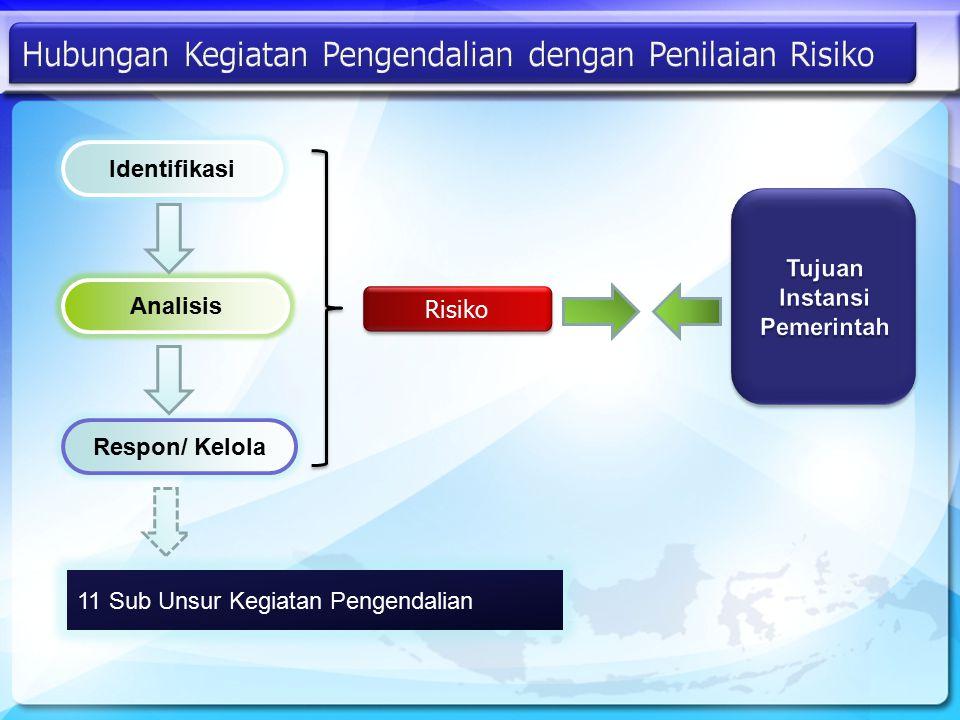 Identifikasi Analisis Respon/ Kelola Risiko 11 Sub Unsur Kegiatan Pengendalian