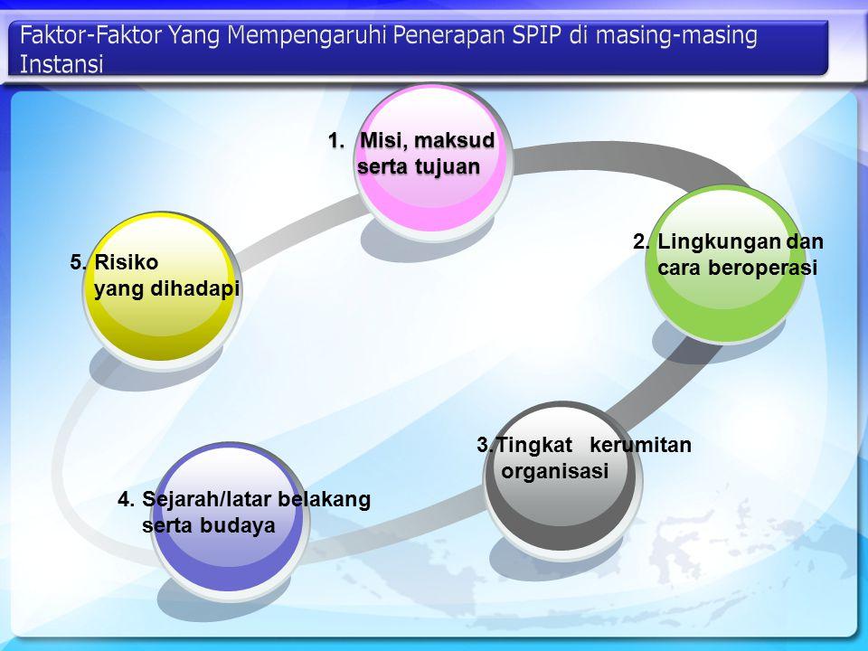 2. Lingkungan dan cara beroperasi 1.Misi, maksud serta tujuan serta tujuan 3.Tingkat kerumitan organisasi 4. Sejarah/latar belakang serta budaya 5. Ri
