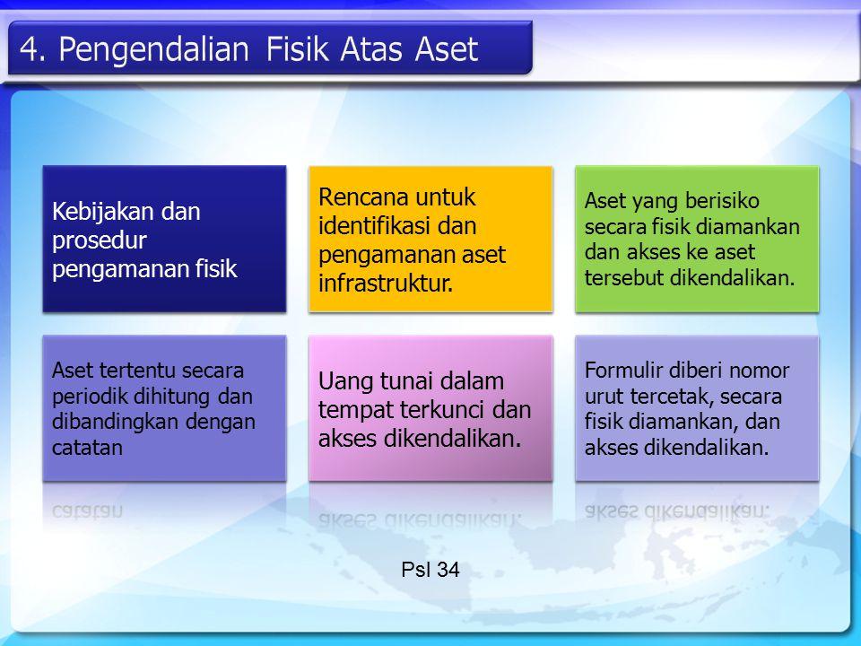 Kebijakan dan prosedur pengamanan fisik Rencana untuk identifikasi dan pengamanan aset infrastruktur. Aset yang berisiko secara fisik diamankan dan ak