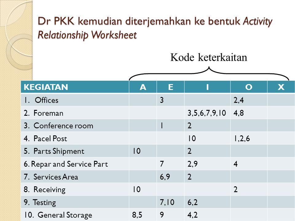 12 Dr PKK kemudian diterjemahkan ke bentuk Activity Relationship Worksheet Kode keterkaitan KEGIATANAEIOX 1.Offices32,4 2. Foreman3,5,6,7,9,104,8 3. C