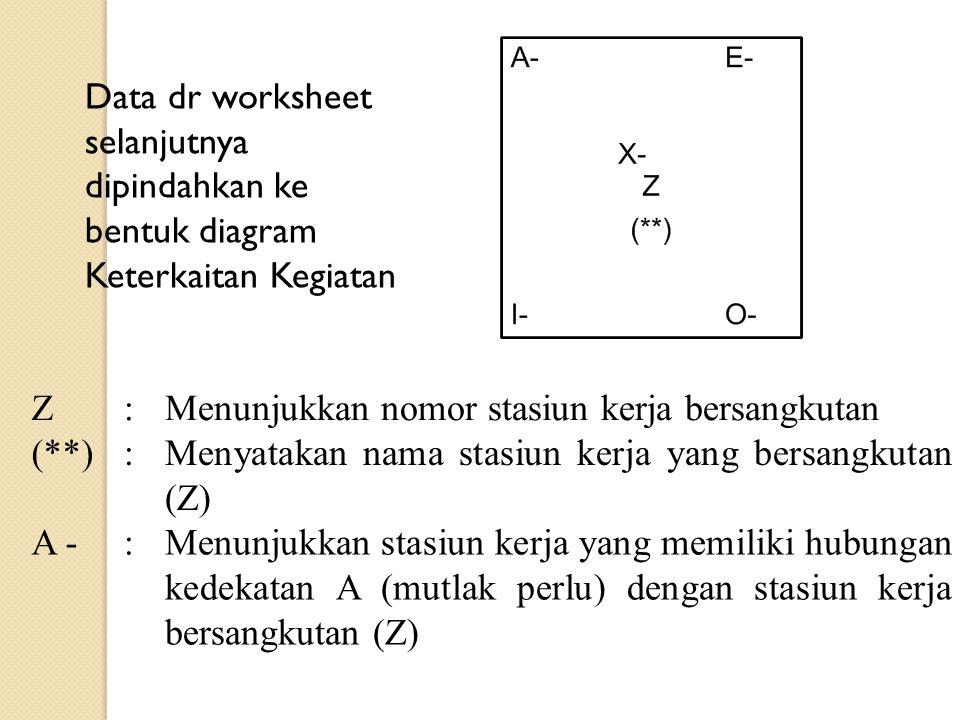 Data dr worksheet selanjutnya dipindahkan ke bentuk diagram Keterkaitan Kegiatan Z:Menunjukkan nomor stasiun kerja bersangkutan (**):Menyatakan nama s