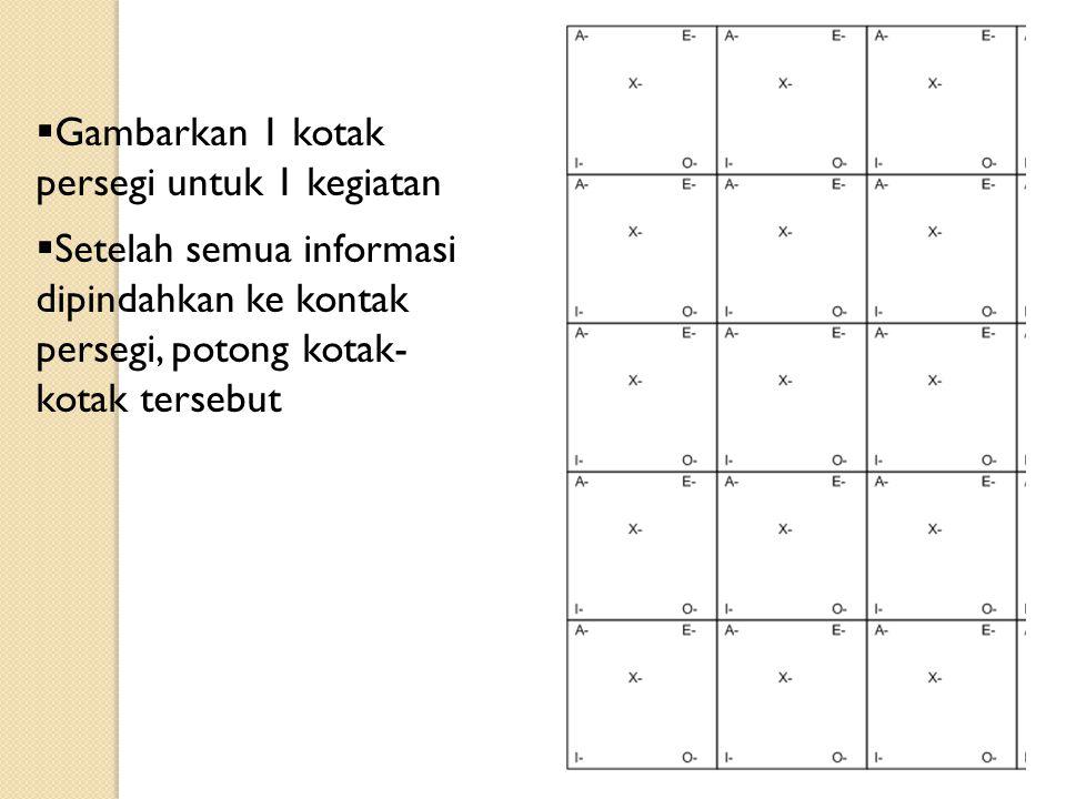  Gambarkan 1 kotak persegi untuk 1 kegiatan  Setelah semua informasi dipindahkan ke kontak persegi, potong kotak- kotak tersebut
