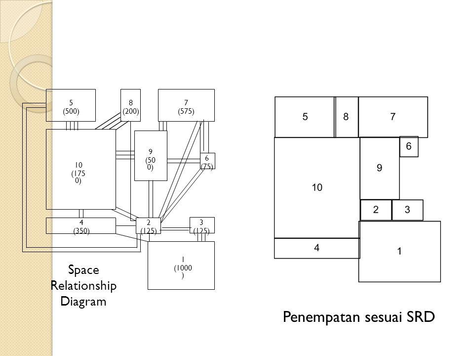 2 (125) Space Relationship Diagram 3 (125) 1 (1000 ) 4 (350) 6 (75) 9 (50 0) 10 (175 0) 5 (500) 8 (200) 7 (575) Penempatan sesuai SRD