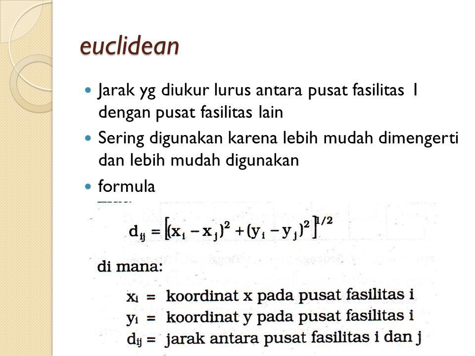 euclidean Jarak yg diukur lurus antara pusat fasilitas 1 dengan pusat fasilitas lain Sering digunakan karena lebih mudah dimengerti dan lebih mudah di