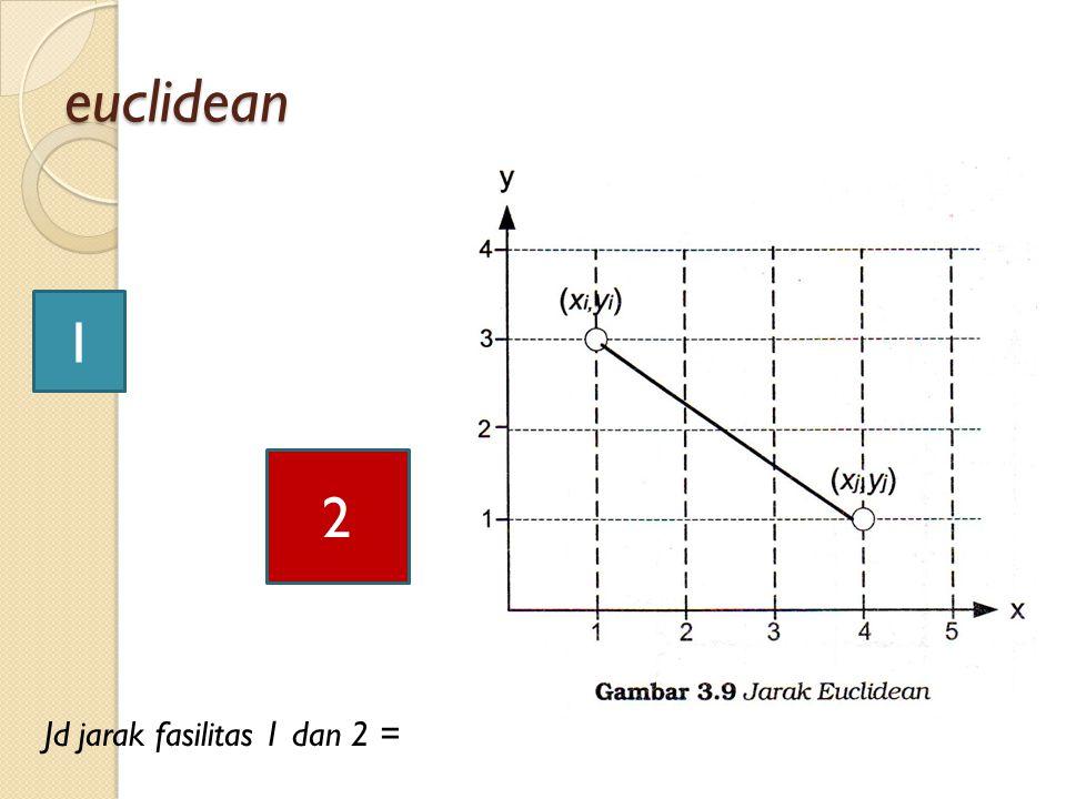 1 2 euclidean Jd jarak fasilitas 1 dan 2 =