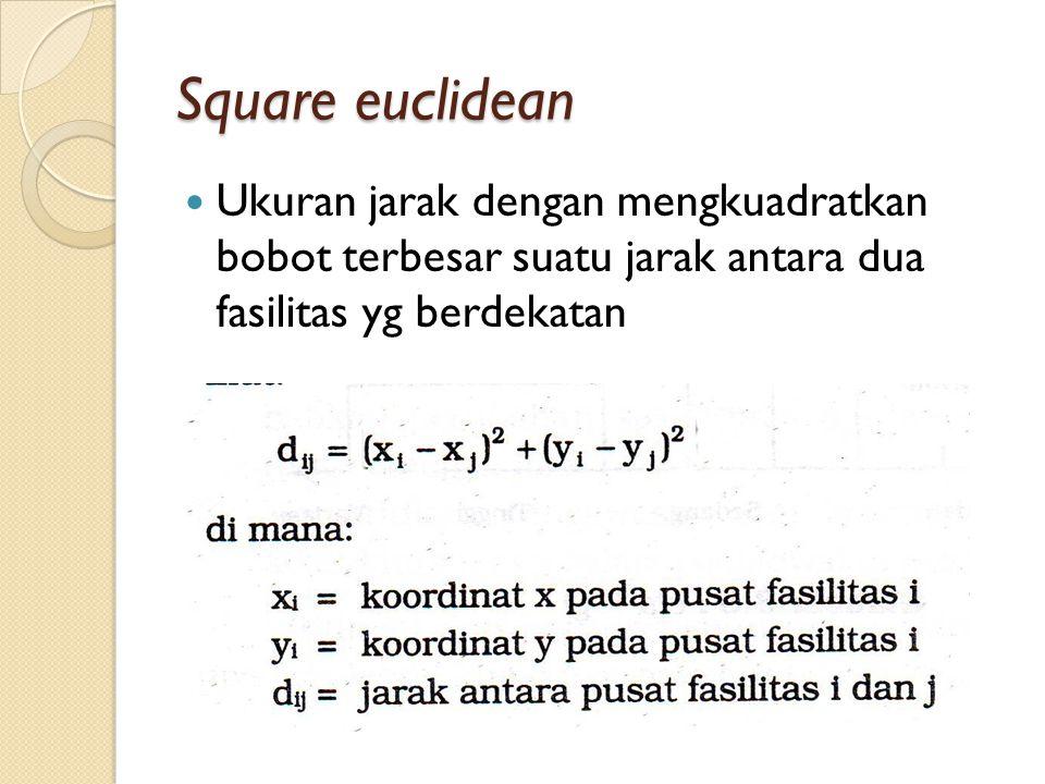 Square euclidean Ukuran jarak dengan mengkuadratkan bobot terbesar suatu jarak antara dua fasilitas yg berdekatan