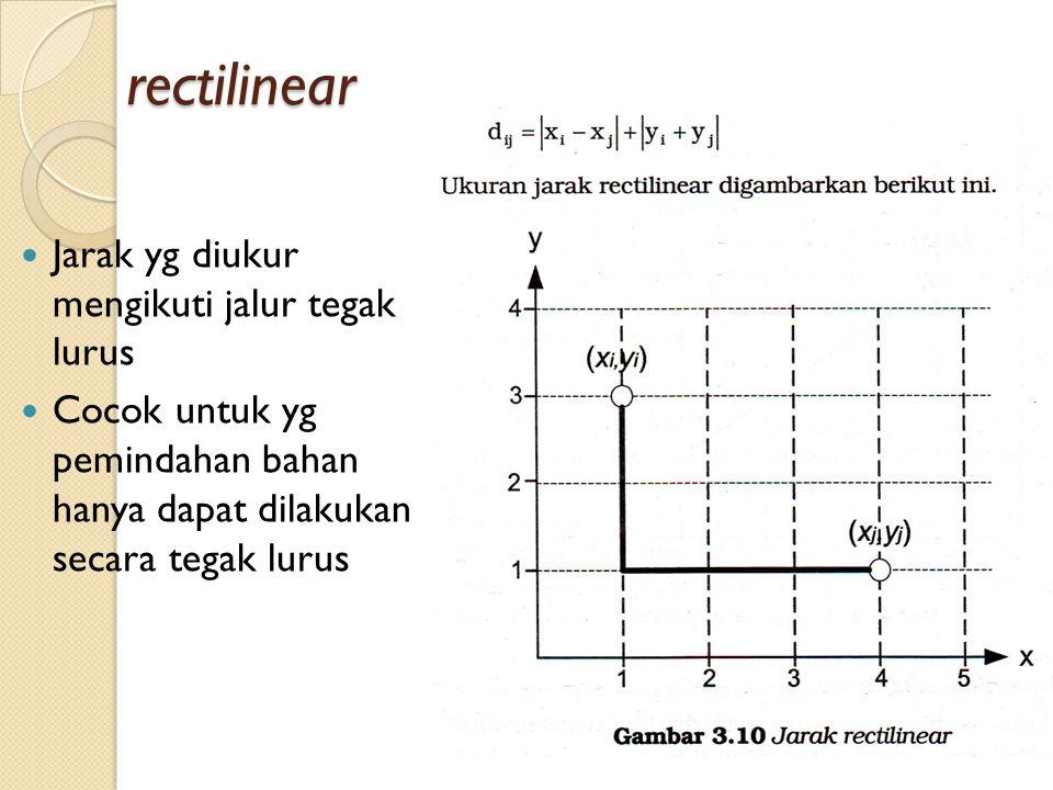 rectilinear Jarak yg diukur mengikuti jalur tegak lurus Cocok untuk yg pemindahan bahan hanya dapat dilakukan secara tegak lurus
