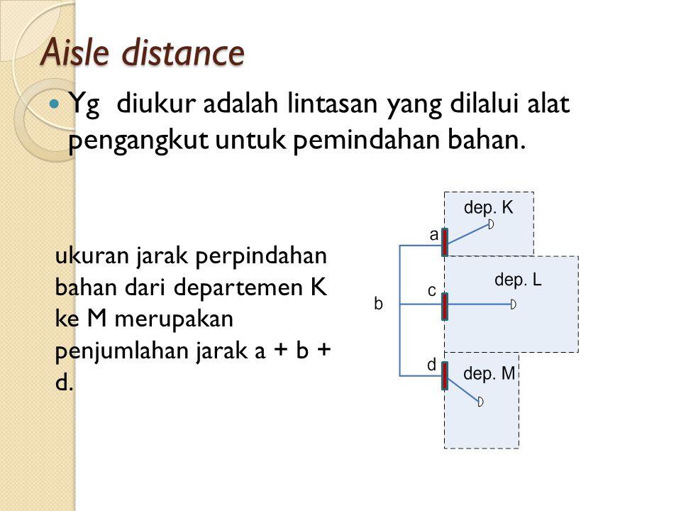 Aisle distance Yg diukur adalah lintasan yang dilalui alat pengangkut untuk pemindahan bahan. ukuran jarak perpindahan bahan dari departemen K ke M me