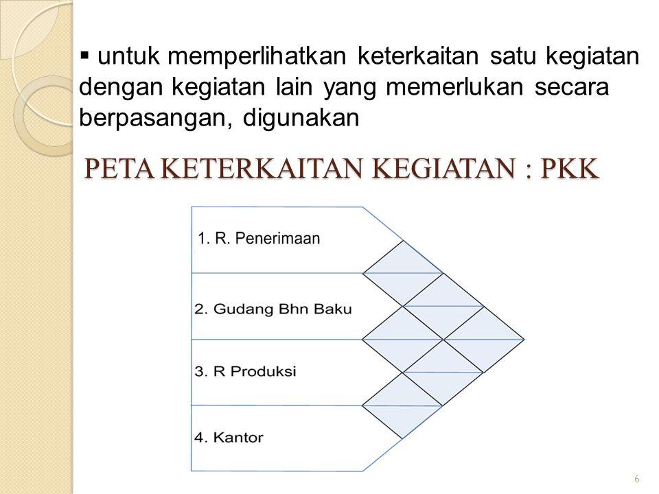 6  untuk memperlihatkan keterkaitan satu kegiatan dengan kegiatan lain yang memerlukan secara berpasangan, digunakan PETA KETERKAITAN KEGIATAN : PKK