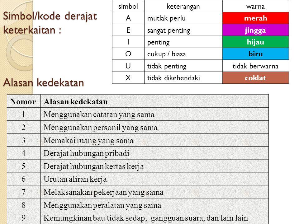 1,2,3 A 1,2,3 BELAH KETUPAT : Bagian atas : Hubungan antar kegiatan 1 & 2 Mutlak perlu berdekatan (A, merah) Bagian bawah : Alasan : ◦ Menggunakan catatan yang sama (1) ◦ Menggunakan peralatan yang sama (2) ◦ Menggunakan ruang yang sama (3)