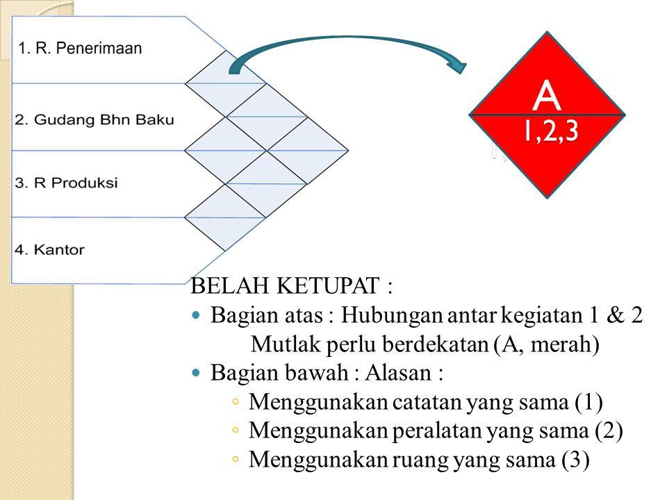 1,2,3 A 1,2,3 BELAH KETUPAT : Bagian atas : Hubungan antar kegiatan 1 & 2 Mutlak perlu berdekatan (A, merah) Bagian bawah : Alasan : ◦ Menggunakan cat