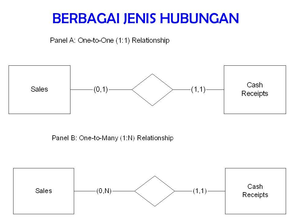12/total BERBAGAI JENIS HUBUNGAN