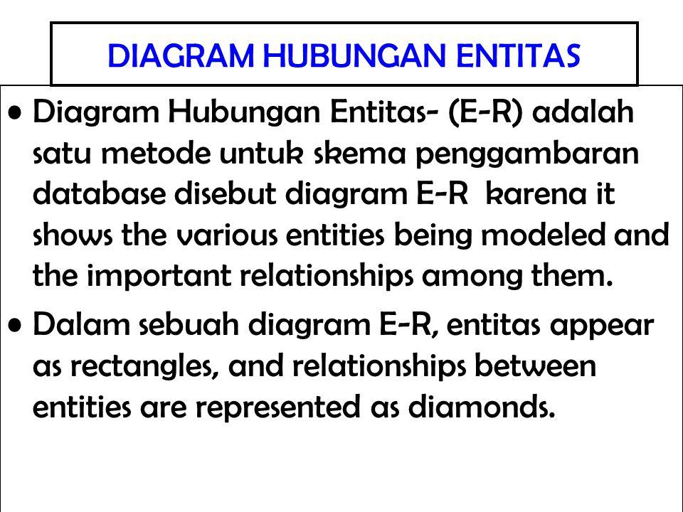 DIAGRAM HUBUNGAN ENTITAS Diagram Hubungan Entitas- (E-R) adalah satu metode untuk skema penggambaran database disebut diagram E-R karena it shows the