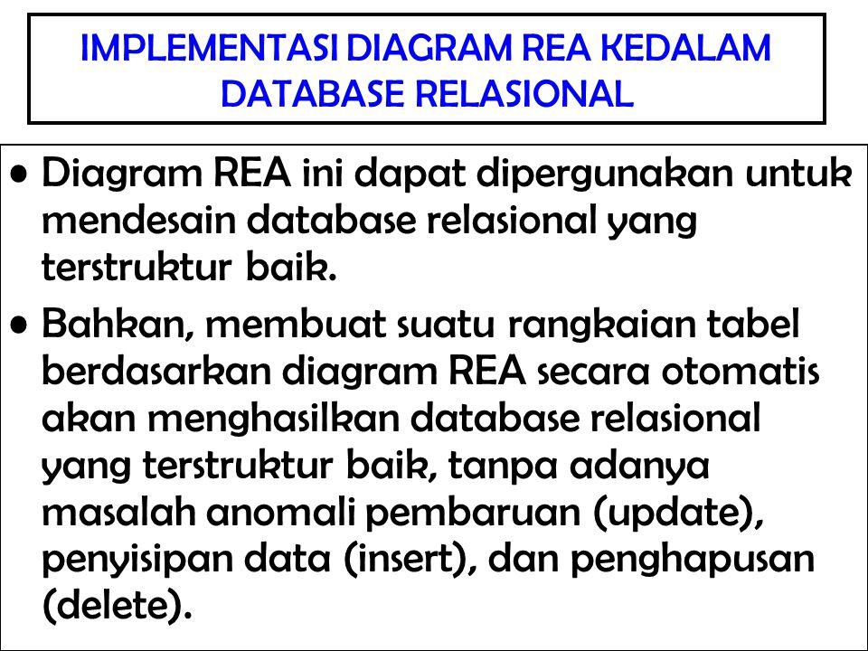 IMPLEMENTASI DIAGRAM REA KEDALAM DATABASE RELASIONAL Diagram REA ini dapat dipergunakan untuk mendesain database relasional yang terstruktur baik. Bah