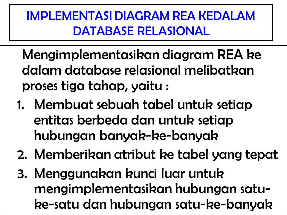 Mengimplementasikan diagram REA ke dalam database relasional melibatkan proses tiga tahap, yaitu : 1.Membuat sebuah tabel untuk setiap entitas berbeda