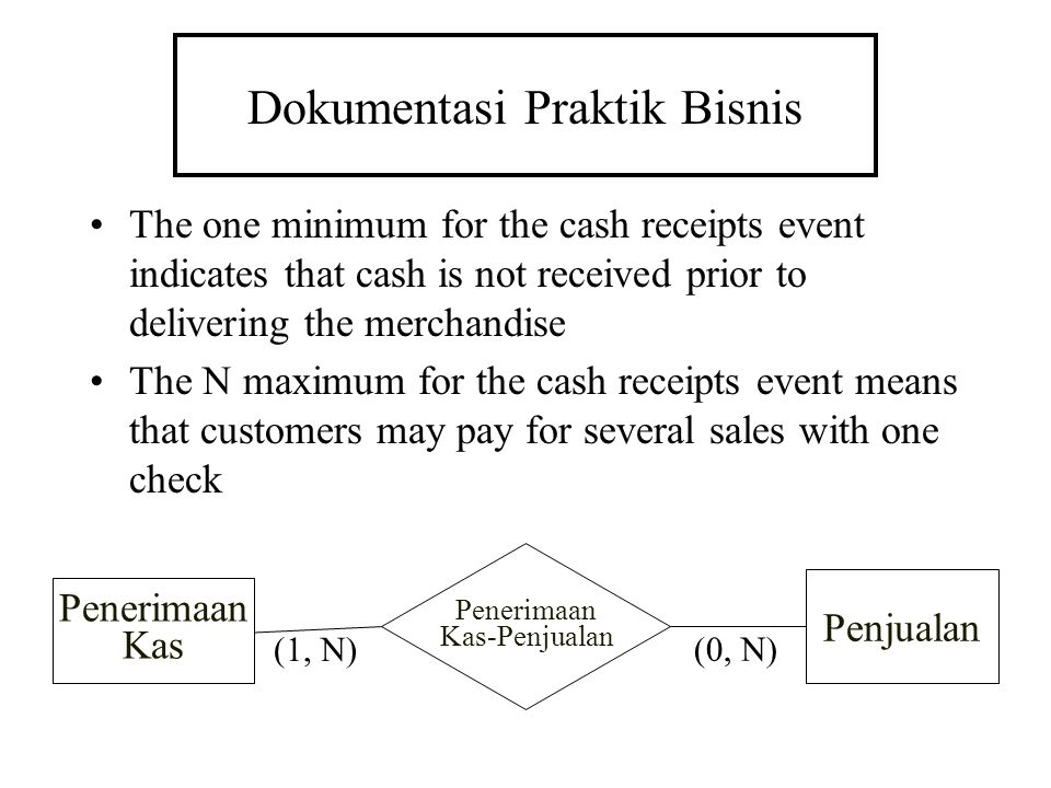 Dokumentasi Praktik Bisnis The one minimum for the cash receipts event indicates that cash is not received prior to delivering the merchandise The N m