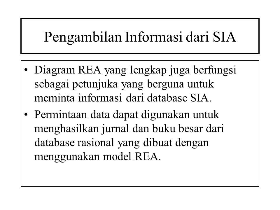 Pengambilan Informasi dari SIA Diagram REA yang lengkap juga berfungsi sebagai petunjuka yang berguna untuk meminta informasi dari database SIA. Permi