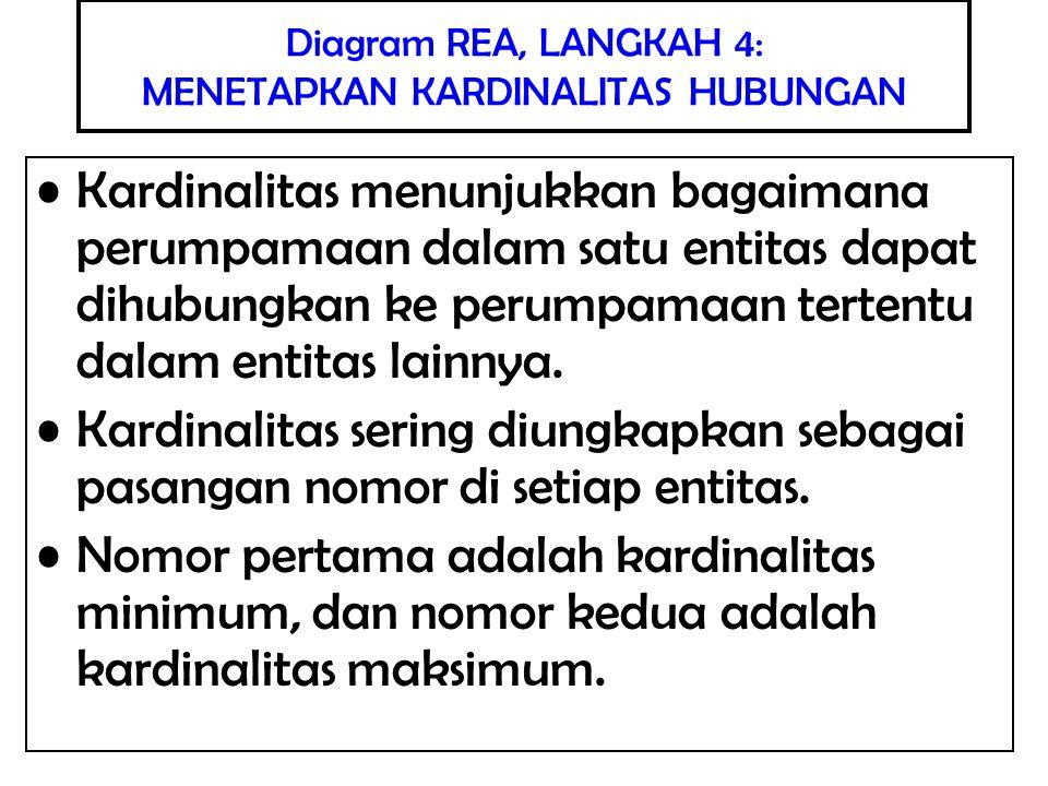 Diagram REA, LANGKAH 4: MENETAPKAN KARDINALITAS HUBUNGAN Kardinalitas minimum menunjukkan apakah sebuah baris dalam tabel harus dihubungkan dengan paling tidak satu baris di dalam tabel yang letaknya bersebrangan dalam hubungan tersebut Kardinalitas minimum dpt berisi 0 atau 1 Kardinalitas minimum 0 memiliki arti bahwa sebuah baris baru dapat ditambahkan di tabel tersebut tanpa harus dihubungkan dengan baris tertentu dalam tabel yang letaknya bersebrangan dalam hubungan tersebut Kardinalitas minimum 1 memiliki arti bahwa setiap baris dalam suatu tabel harus dihubungkan ke paling tidak satu baris dalam tabel lainnya di hubungan tersebut