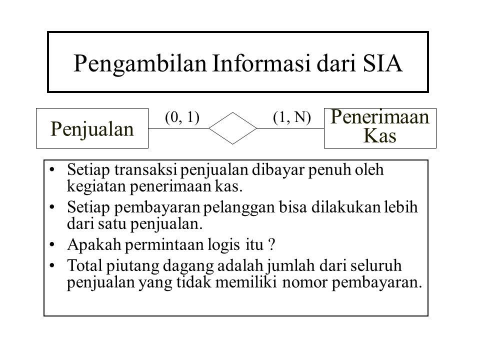Pengambilan Informasi dari SIA Setiap transaksi penjualan dibayar penuh oleh kegiatan penerimaan kas. Setiap pembayaran pelanggan bisa dilakukan lebih