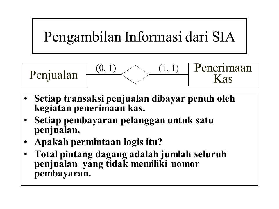 Pengambilan Informasi dari SIA Setiap transaksi penjualan dibayar penuh oleh kegiatan penerimaan kas. Setiap pembayaran pelanggan untuk satu penjualan